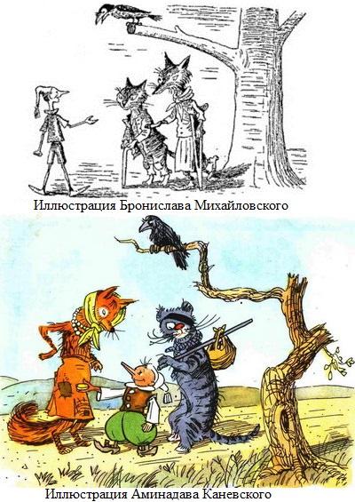 Иллюстрации к сказке про Буратино