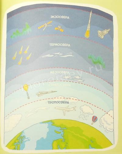 "Книга ""Планета Земля"": Слои атмосферы по порядку"
