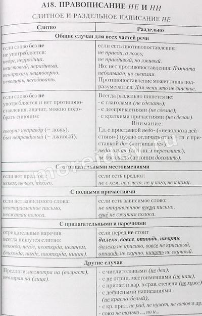 Слитное и раздельное написание НЕ